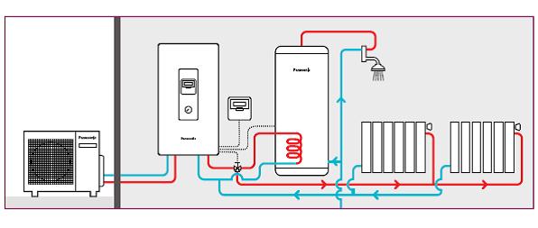 Mi experiencia con calefacci n nueva de aerotermia for Calefaccion bomba de calor radiadores