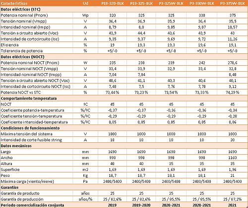 [NUEVO] PANEL SUNPOWER P3-375W-BLACK-comparativa-p19-p3-central-compras.jpg