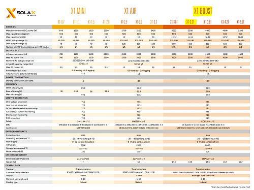 INVERSOR SOLAX Boost 3.3 Kw con control de vertido-meter y wifi-ficha.jpg