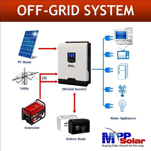 (MSE) inversor solar de 3kva 24v 3000w inversor SENOIDAL PURA 40A Cargador de seguimiento de punto de potencia máxima-s-l1600-1-.jpg