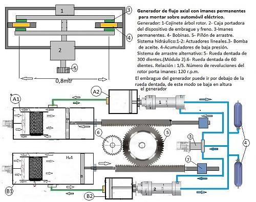 Generador de flujo axial para automóvil-electrico2.jpg