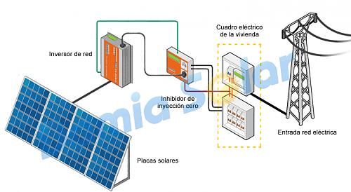 ¿ valen la pena montar en casa kit de autoconsumo directo?-esquema-instalacion-autoconsumo-solar-red-inyeccion-cero-cerca.png