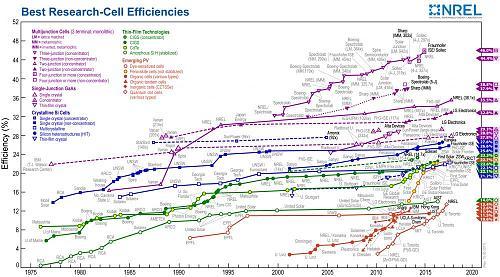 Nuevo archivo publicado: Récords de eficiencia de células fotovoltaicas-efficiency-chart.jpg