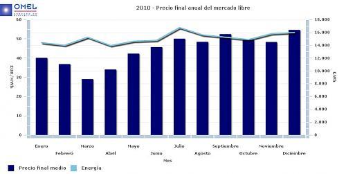 Precio KWh excedente-int_anual_pfm_lib_1_1_2010_31_12_2010.jpg