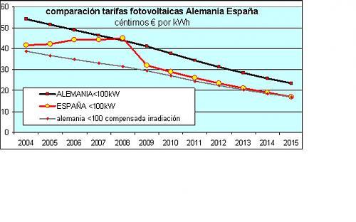 Nuevo foro Real Decreto Fotovoltaica-comparacion-alemania-espana.jpg