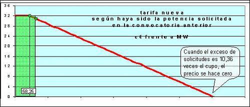 Hoja de cálculo de las tarifas en las distintas convocatorias-tarifa-art-11.2.jpg
