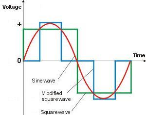 Nombre:  square-modified-sinewave.jpg Visitas: 1049 Tamaño: 10,3 KB