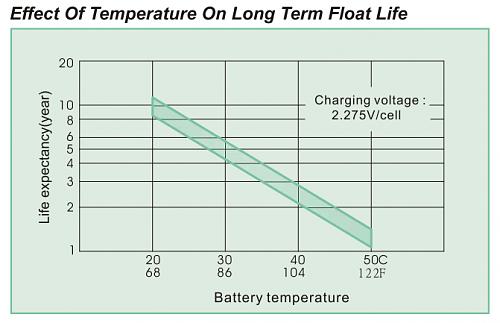 Altura diferente polos bateria.-batterylifeexample.png