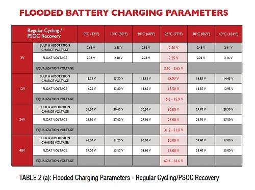 Elevado consumo de agua de las baterías-rolls_battery_manual.pdf.png