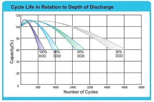 Consulta sobre nivel de carga de baterías y su ciclo de descarga.-dod.jpg