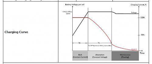 Alarma 04 en hibrido-charging_curve_axpert.jpg