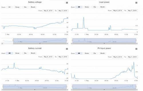 Software para monitorizar instalaciones solares domésticas-solar.jpg
