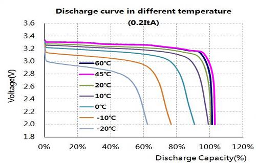 Baterías Weco ¿son de verdad tan buenas como dicen?-discharge-curve-different-temperature.png