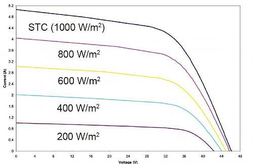 Paneles distinto voltaje en paralelo-curvas-potencia-pvl-124.jpg
