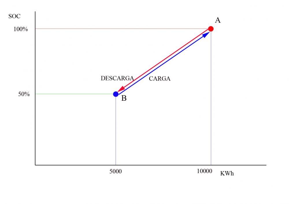 Peukert S Law : La quot complicada etapa de absorción análisis página