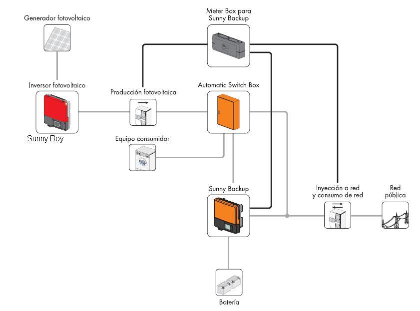 Autoconsumo sin balance neto for Instalacion fotovoltaica conectada a red
