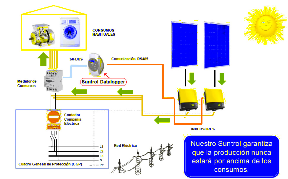 Inyeccion cero fotovoltaica
