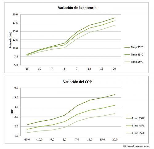 Fotovoltaica, ACS solar, Aerotermia-1702-02-variacion-cop-potencia.jpg