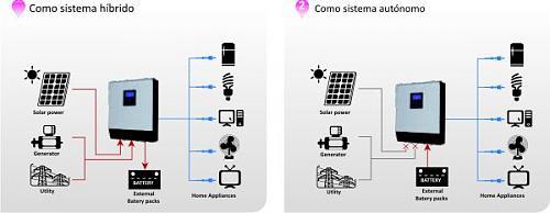 Instalación conectada a red con baterías. Rentable?-esquema-funcionamiento-inversor-hibrido-axpert.jpg