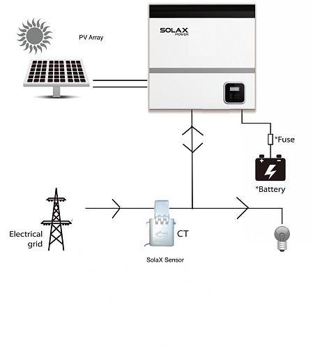 Instalación conectada a red con baterías. Rentable?-solaxpower3.jpg