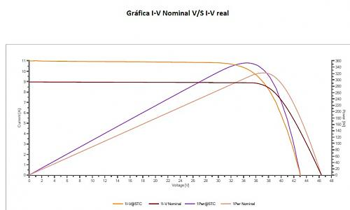 Duda con corriente de cortocircuito al medir curva I-V-grafico.jpg