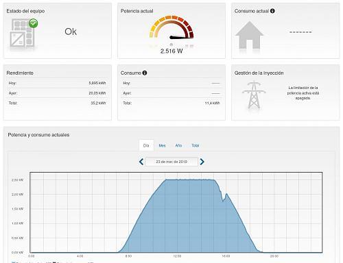 Inversor Sunny Boy 2.5 en una instalación de 3.15KWp-potencia-generada-20190323.jpg