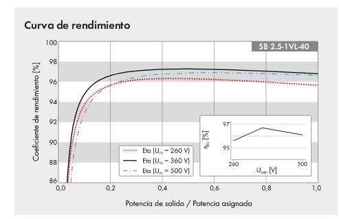 Inversor Sunny Boy 2.5 en una instalación de 3.15KWp-curva-rendimiento.png
