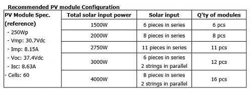 VOC menor que VMAX o VMP-recommended-pv-module-configuration.jpg