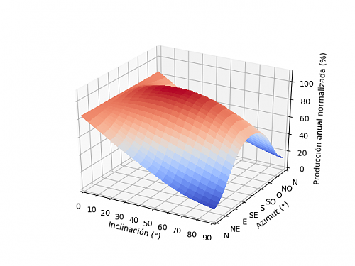 Análisis de la producción anual mediante PVGIS-02_3d_1.png