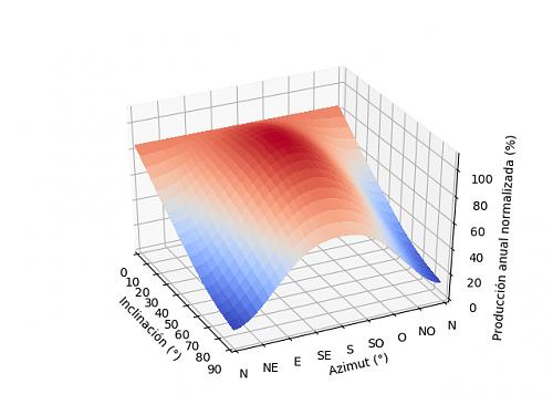 Análisis de la producción anual mediante PVGIS-03_3d_2.png