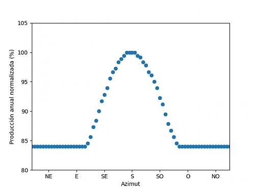 Análisis de la producción anual mediante PVGIS-07_optima.png