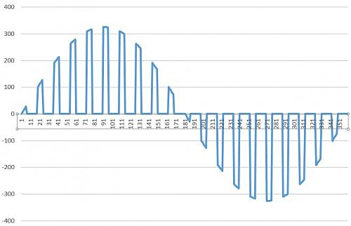 Derivador de excedentes para Solax X1 Boost Wifi v1-forma-onda-33-ciento.jpg