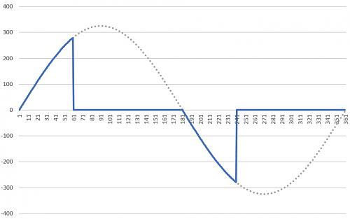 Derivador de excedentes para Solax X1 Boost Wifi v1-forma-onda-33-ciento_2.jpg