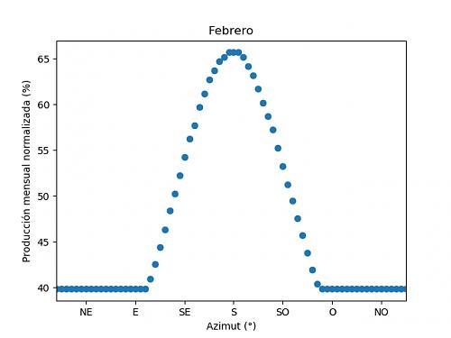 Análisis de la producción mensual mediante PVGIS-02c_febrero.png