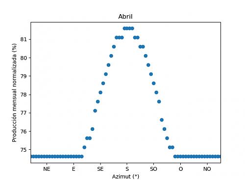 Análisis de la producción mensual mediante PVGIS-04c_abril.png
