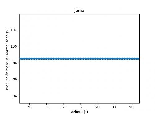 Análisis de la producción mensual mediante PVGIS-06c_junio.png
