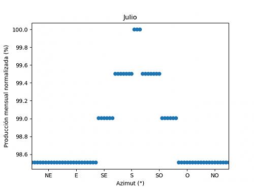 Análisis de la producción mensual mediante PVGIS-07c_julio.png