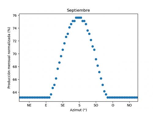 Análisis de la producción mensual mediante PVGIS-09c_septiembre.png