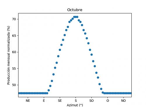 Análisis de la producción mensual mediante PVGIS-10c_octubre.png