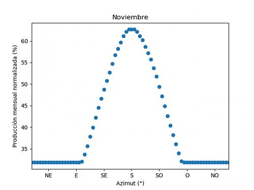 Análisis de la producción mensual mediante PVGIS-11c_noviembre.png
