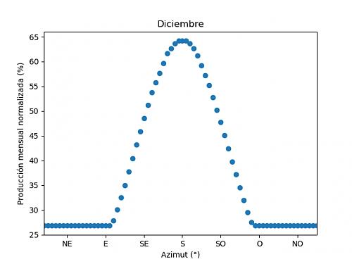 Análisis de la producción mensual mediante PVGIS-12c_diciembre.png