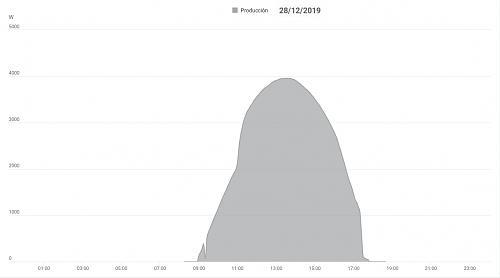 Bajada de producción-curva-28-12-19.jpg