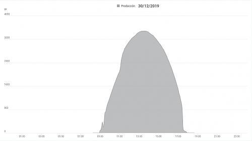 Bajada de producción-curva-30-12-19.jpg