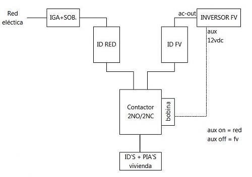 Compaginar Red eléctrica con FV de aislada.-esquema-contactor.jpg
