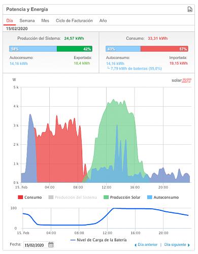 Nueva instalación de autoconsumo conectada a red. Novato con muchas dudas.-captura-pantalla-2020-02-16-las-20.08.43.png