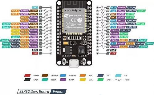 Derivador universal consistente en un meter y un triac controlados ambos por ESP32-01-pinout-esp32.jpg