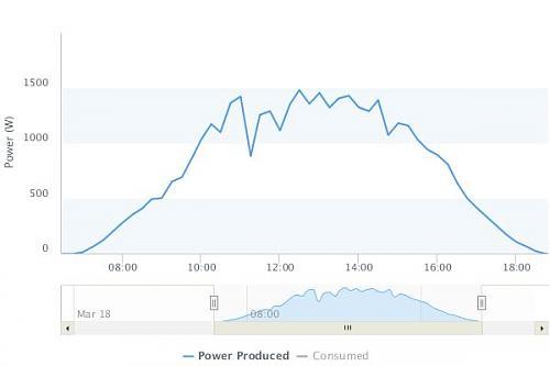 DESMITIFICANDO LAS SOMBRAS CON LOS STRINGS EN SERIE-chart-2-.jpg