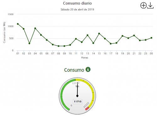 Nuevo con APSystems-consumo-diario.png