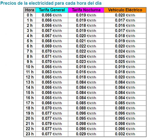 Inyección a red con compensación-tarifa-electricidad-22-4-2020.png
