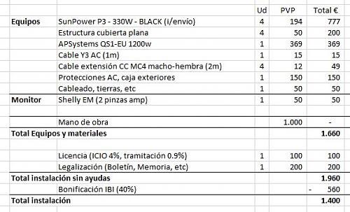 Nuevo con APSystems-estimacion-coste-solar-1-3kwp.jpg
